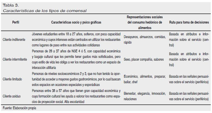 Social representations associated to hedonic food intake for Manual de procedimientos de cocina en un restaurante