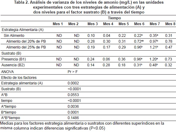 Effects of periphyton on the physical and chemical for Tabla de alimentacion para tilapia roja