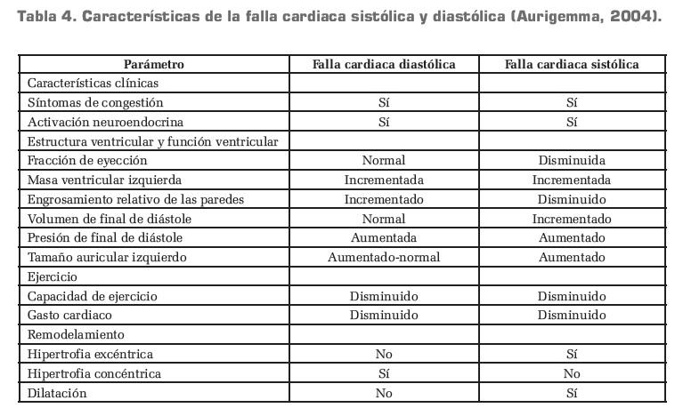 Diferencias entre sistole y diastole yahoo dating 5