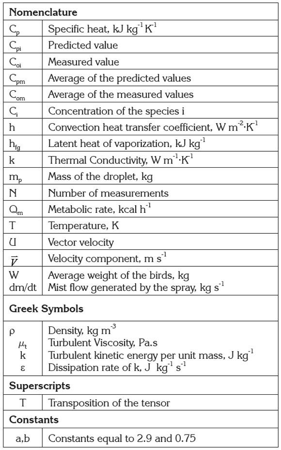 Use Of Computational Fluid Dynamics To Simulate Temperature