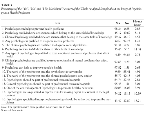is psychology a health profession an opinion of a sample of whole sample to the items of the second subscale of the questionnaire which examines the similarity between different areas of psychology and medicine