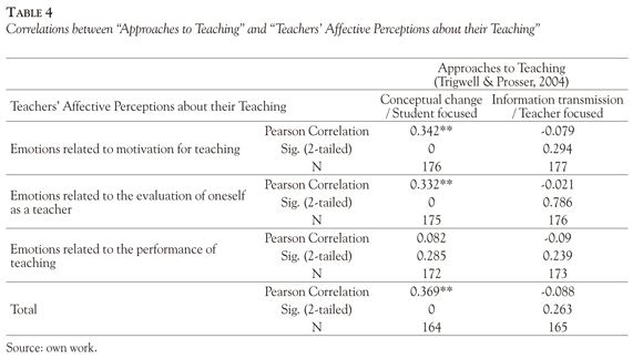 Affective Dimension of University Professors about their Teaching