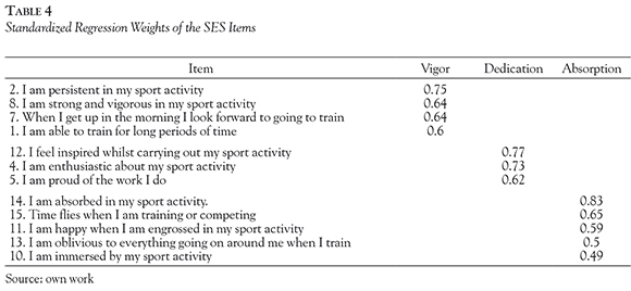 the sport engagement scale an adaptation of the utrecht work rh scielo org co  athlete burnout questionnaire manual pdf