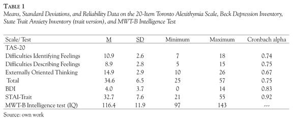 beck et al 1996