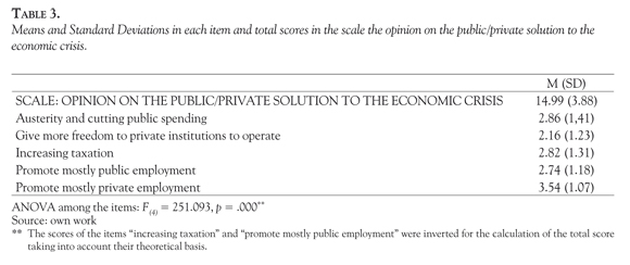 Causes And Solutions For The Economic Crisis According To The