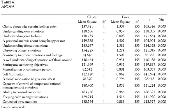 Characterization of Emotional Intelligence in Colombian Managers