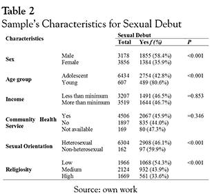 Experimento homosexual statistics