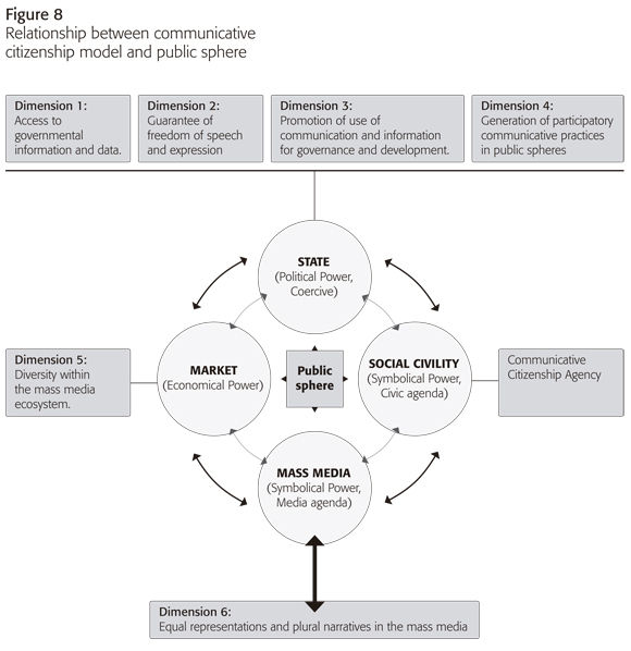 the public sphere and market models Despite the different ways in which commons and market  there are a wide variety of effective commons-management models that belie the  the public library and.