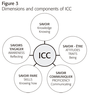 language teaching materials as mediators for icc development a Types of Cover Letters for ex le the factors of icc mentioned by byram knowledge attitudes awareness and skills are equivalent to the ponents of icc