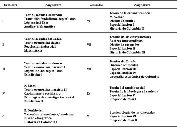 Desacralize Teaching Of Classics In Sociology