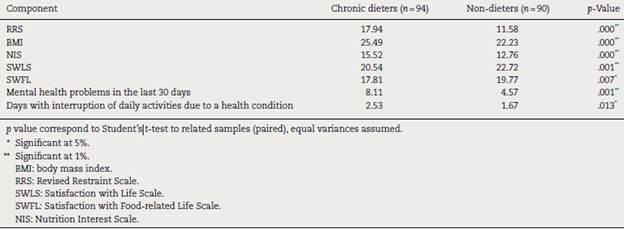 Dietary Restraint Life Satisfaction And Self Discrepancy By Gender