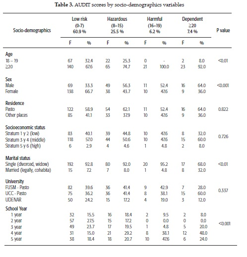 Alcohol Consumption Among College Medical Students In