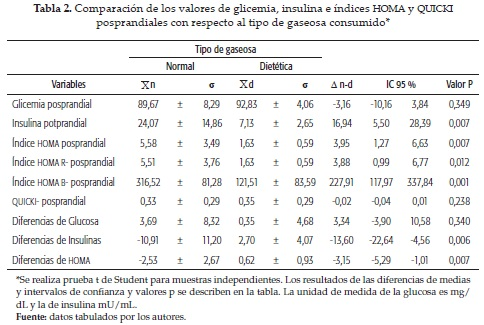 Effect of the consumption of diet sodas in plasmatic