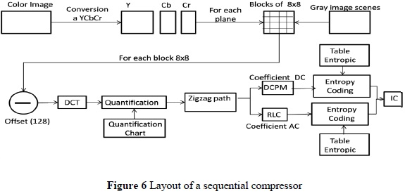 Images compression process in the radiological service unit as an note that individual images in a hierarchical sequence can be gradually encoded figure 6 shows a schematic diagram of a sequential compressor ccuart Images