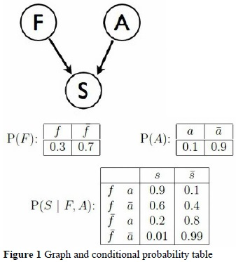 Comparative analysis between SOM Networks and Bayesian