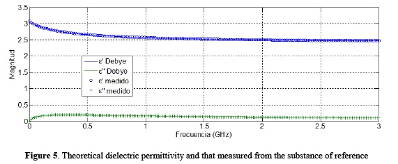 easurement of Complex Dielectric Permittivity in Oils from