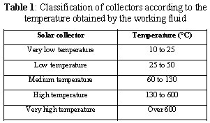 Comparison of thermal solar collector technologies and their