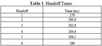 Handoff process simulation by network simulator 2 in mobile