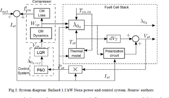 A control system for reducing the hydrogen consumption of
