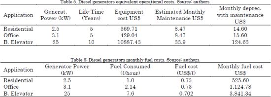 Impact of government incentives in the profitability of green energy