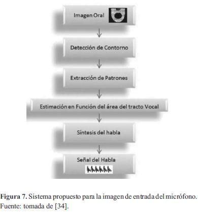 Interface developed for the detection of sub-vocal speech