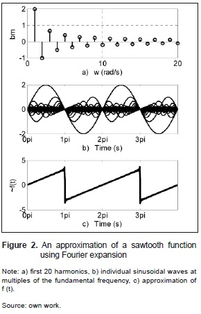 Reconstruction of periodic signals using neural networks