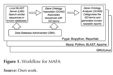 Automation of functional annotation of genomes and