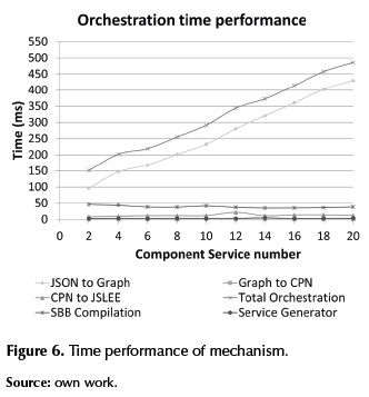 Automatic orchestration of converged services on JSLEE