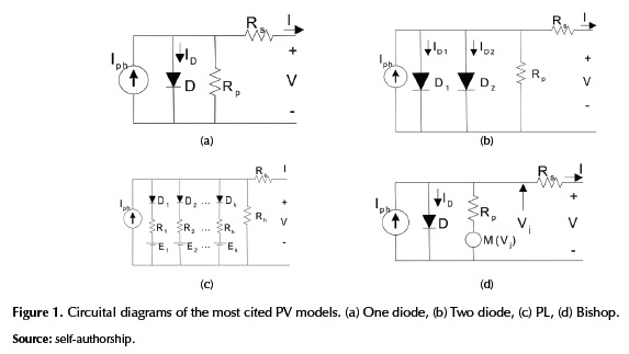 Techniques for modeling photovoltaic systems under partial