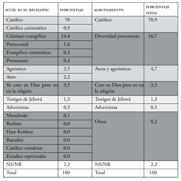 Pluralizatiün Of Religion And Social Change In Colombia