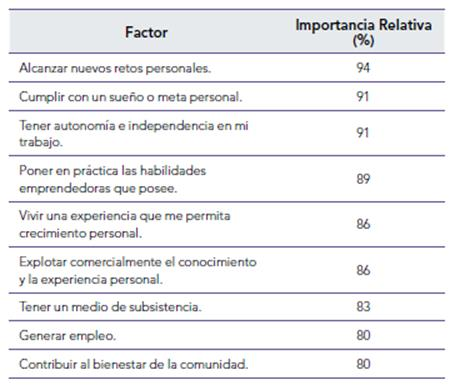 The Individual And Its Motivations In The Entrepreneurship