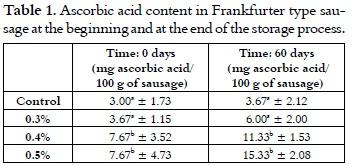 Image Result For Difference Between Frankfurter