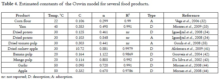 Models Of Sorption Isotherms For Food Uses And Limitations