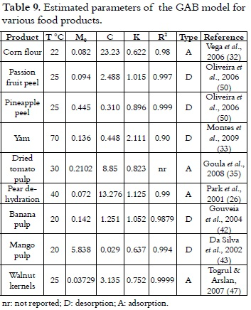 MODELS OF SORPTION ISOTHERMS FOR FOOD: USES AND LIMITATIONS