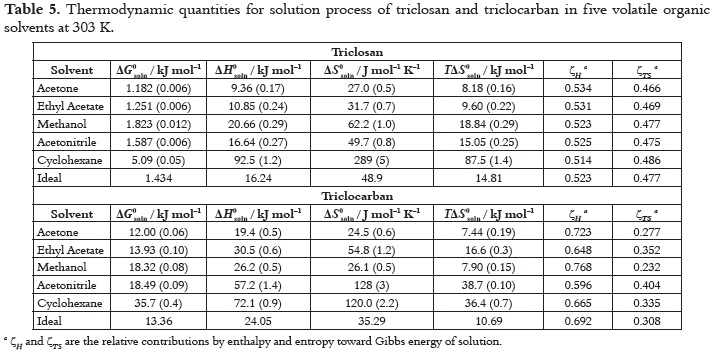 themodynamic table What is the thermodynamics steam table this a standard chart used for engineering calculations in the form of a simplified table the calculated values for entropy.