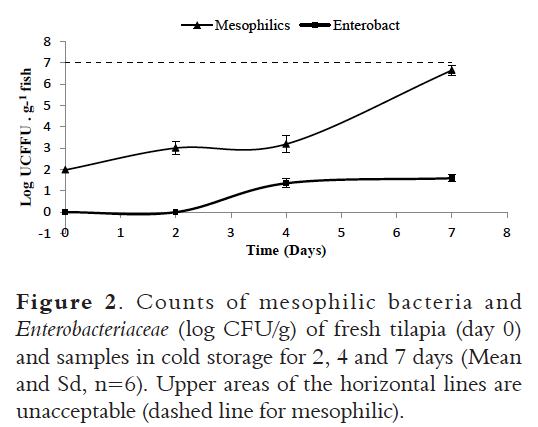 Physico Chemical And Microbiological Changes In Commercial Tilapia